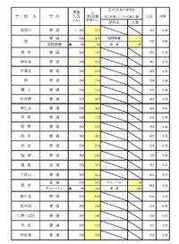 速報!大阪府 公立高校2018年度入試 第3回進路希望調査の結果  2018/02/23 20:11:42