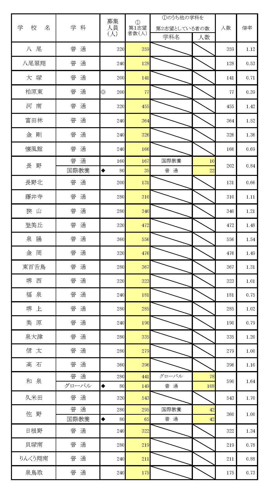 高校 大阪 入試 公立