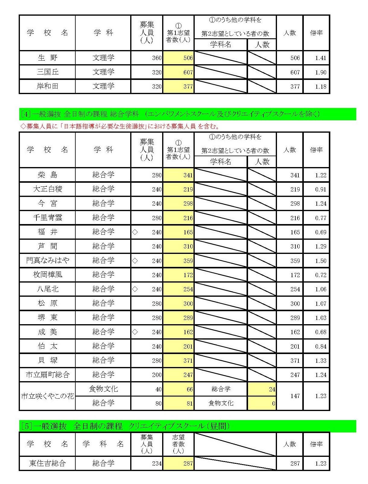 速報!大阪府 公立高校2018年度入試 第3回進路希望調査の結果
