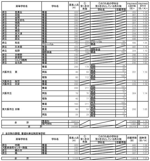 速報!2018大阪府公立高校入試倍率 最終集計結果