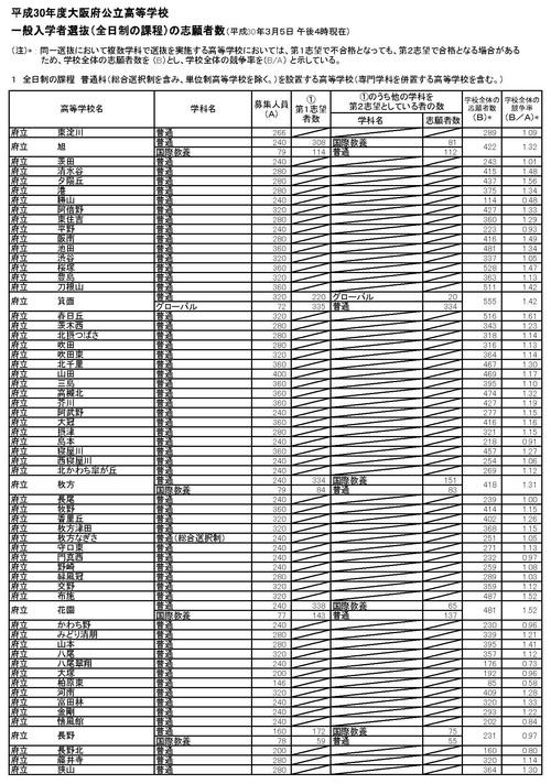 速報!2018大阪府公立高校入試倍率 中間集計報告