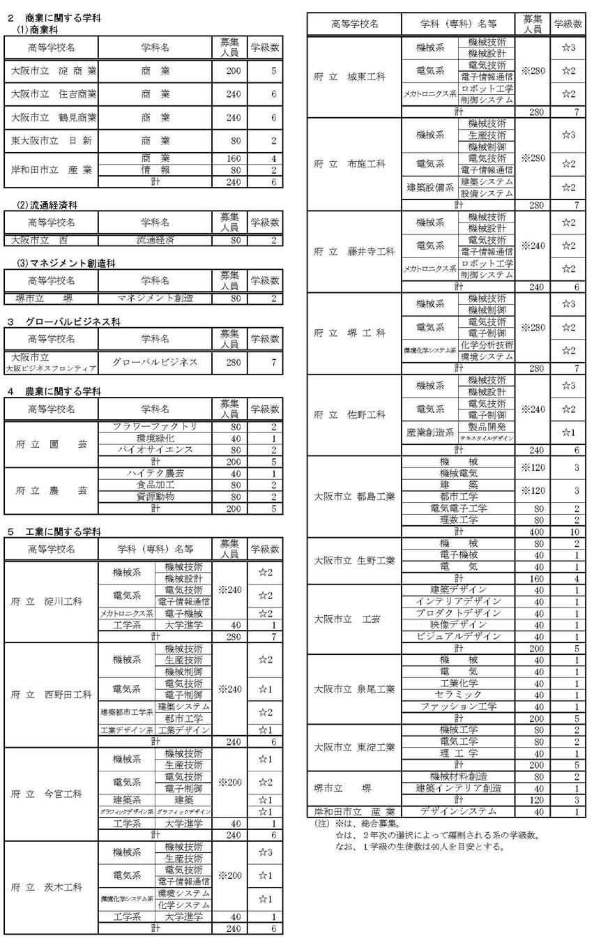 速報 倍率 公立 2021 大阪 高校