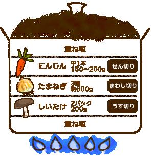 重ね煮という料理方法を知りました!