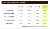 女性の希望「年収400万円以上」は何%?