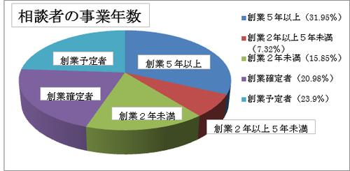相談者の事業年数