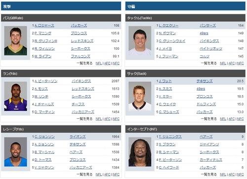 NFL 2012 レギュラーシーズン個人成績