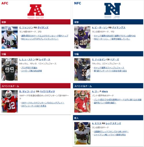 2012 NFL Week7 総括(まとめ)